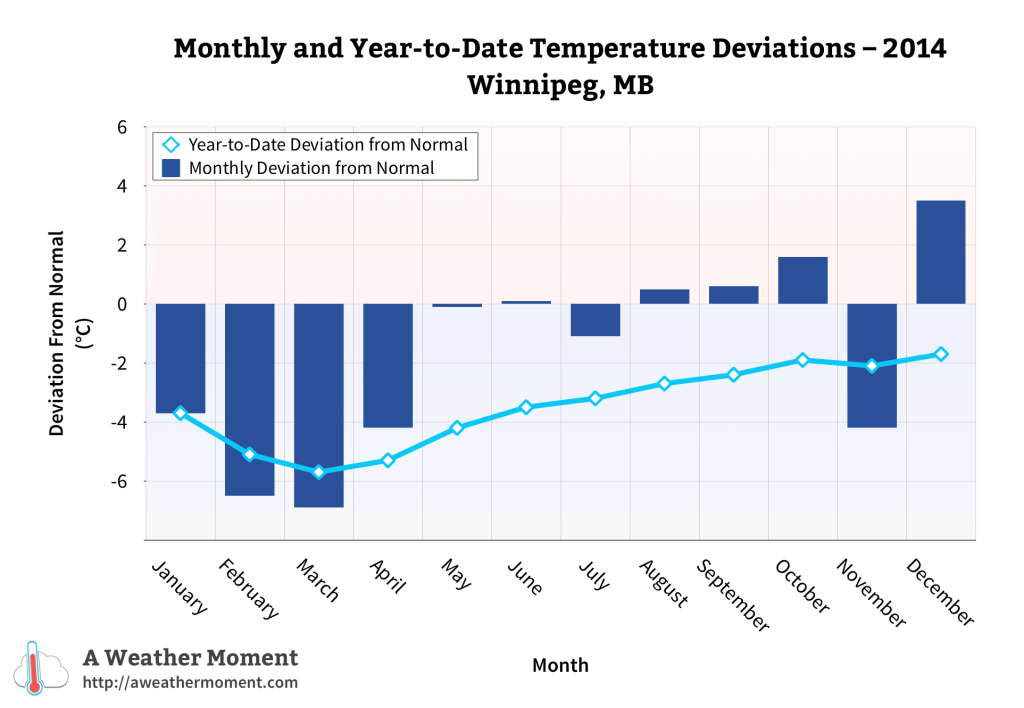 Monthly & year-to-date temperature deviations for 2014 in Winnipeg, MB