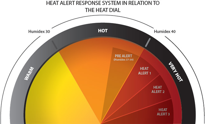 Manitoba Health –Heat Alert Response System in Relation to the Heat Dial