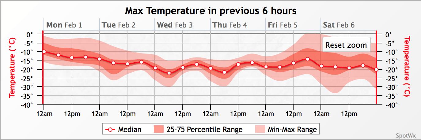 GEPS Maximum Temperature Forecast valid February 1-6, 2016